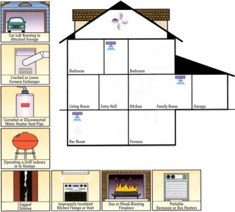 carbon_monoxide_detector_location
