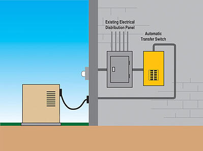 How a standby home generator works