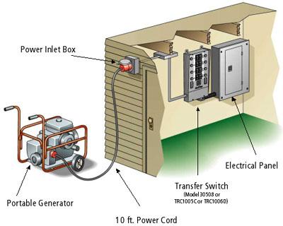 manual transfer switch rh ecicomfort com portable generator manual transfer switch installation portable generator manual transfer switch installation