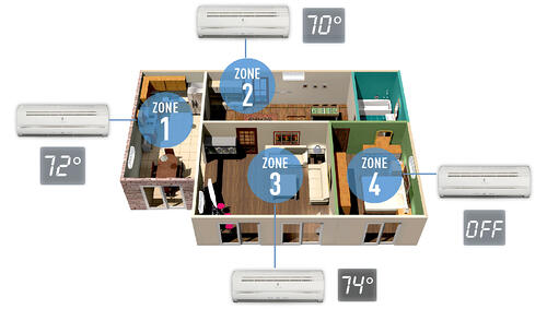 Ductless air conditioning zoning