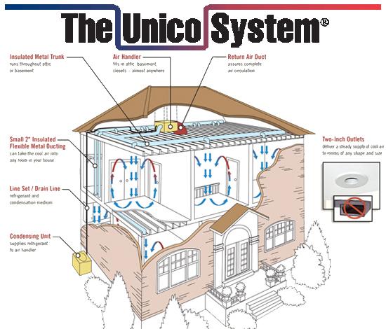unico-systems