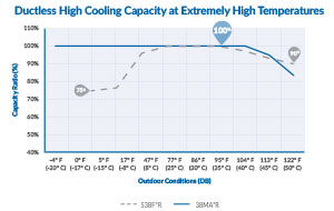 Bryant-ductless-cooling-capacity