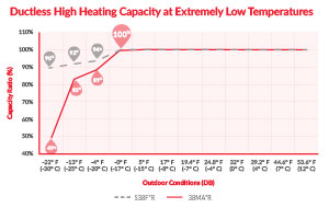 Bryant-ductless-heating-capacity