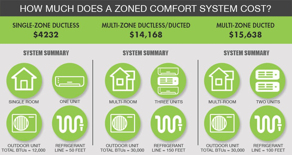 Ductless pricing details for Bucks, Montgomery and Philadelphia